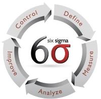 6 Sigma là gì?
