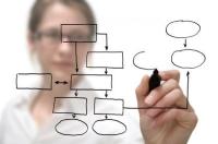 Phương pháp Kaizen tiếp cập đến ISO 9001:2015