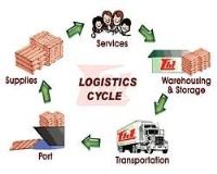 Quản trị Logistic và chuỗi cung ứng