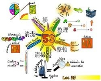 Các bước thực hành 5S