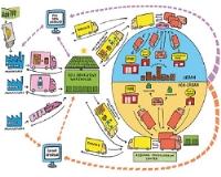 Chuỗi cung ứng là gì ?