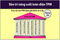 Trụ cột TPM | Bảo trì năng suất toàn diện